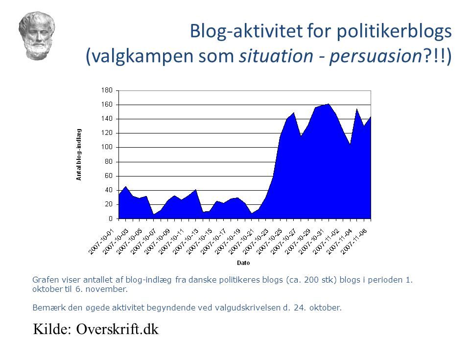 Blog-aktivitet for politikerblogs (valgkampen som situation - persuasion !!)