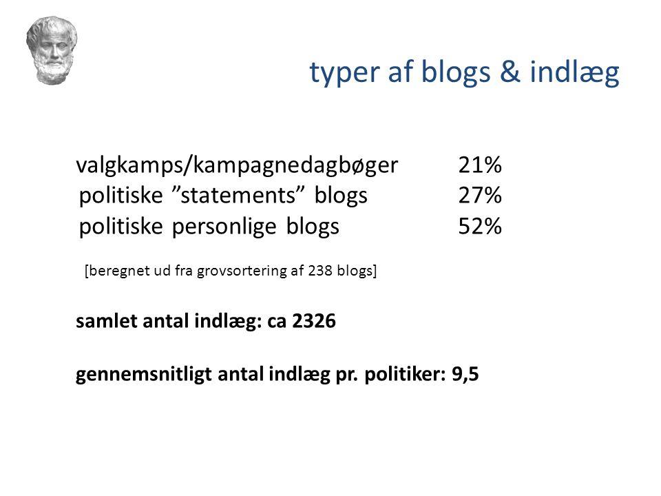 typer af blogs & indlæg politiske statements blogs 27%