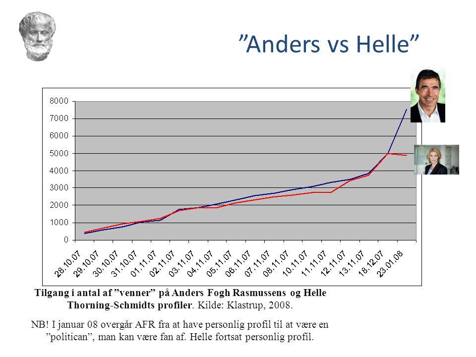 Anders vs Helle Tilgang i antal af venner på Anders Fogh Rasmussens og Helle Thorning-Schmidts profiler. Kilde: Klastrup, 2008.