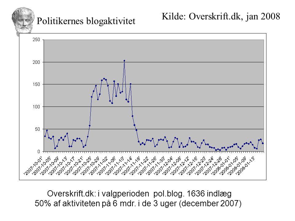 Kilde: Overskrift.dk, jan 2008 Politikernes blogaktivitet