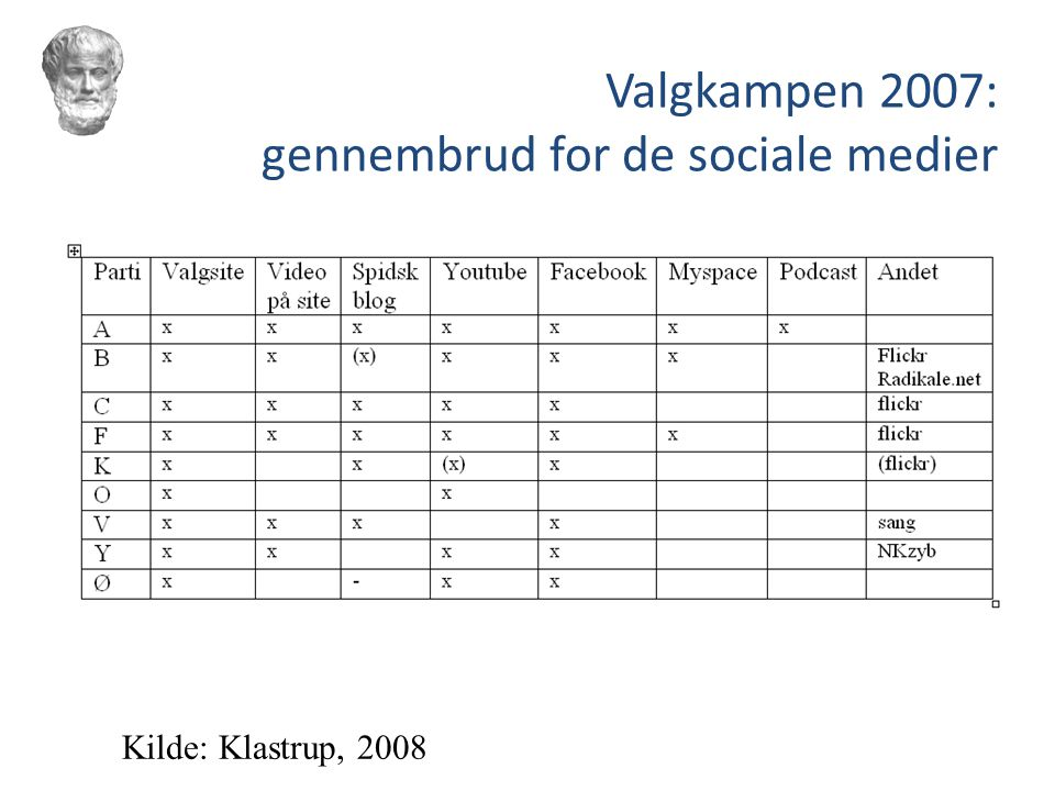 Valgkampen 2007: gennembrud for de sociale medier