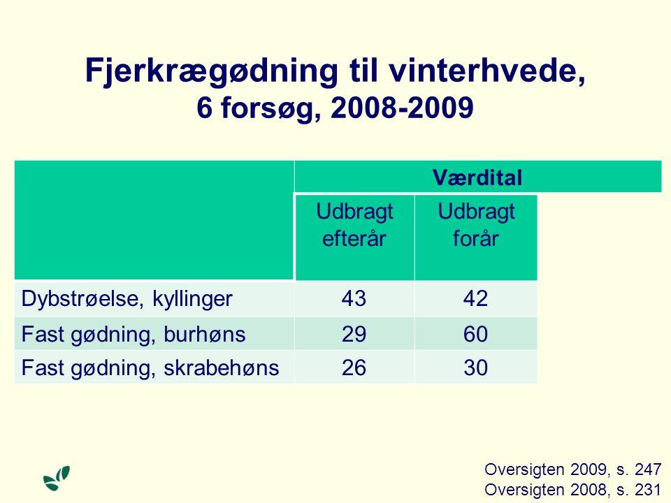 Fjerkrægødning til vinterhvede, 6 forsøg, 2008-2009