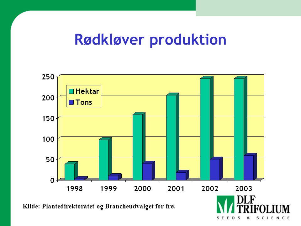 Rødkløver produktion Kilde: Plantedirektoratet og Brancheudvalget for frø.