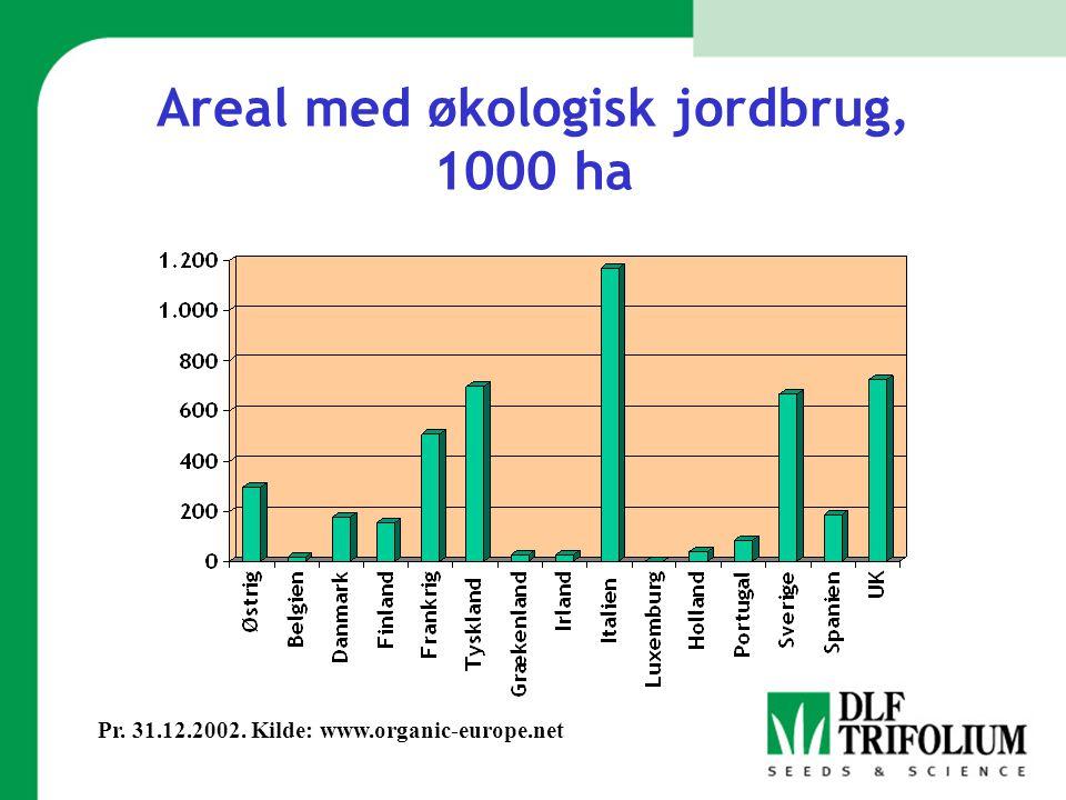 Areal med økologisk jordbrug, 1000 ha