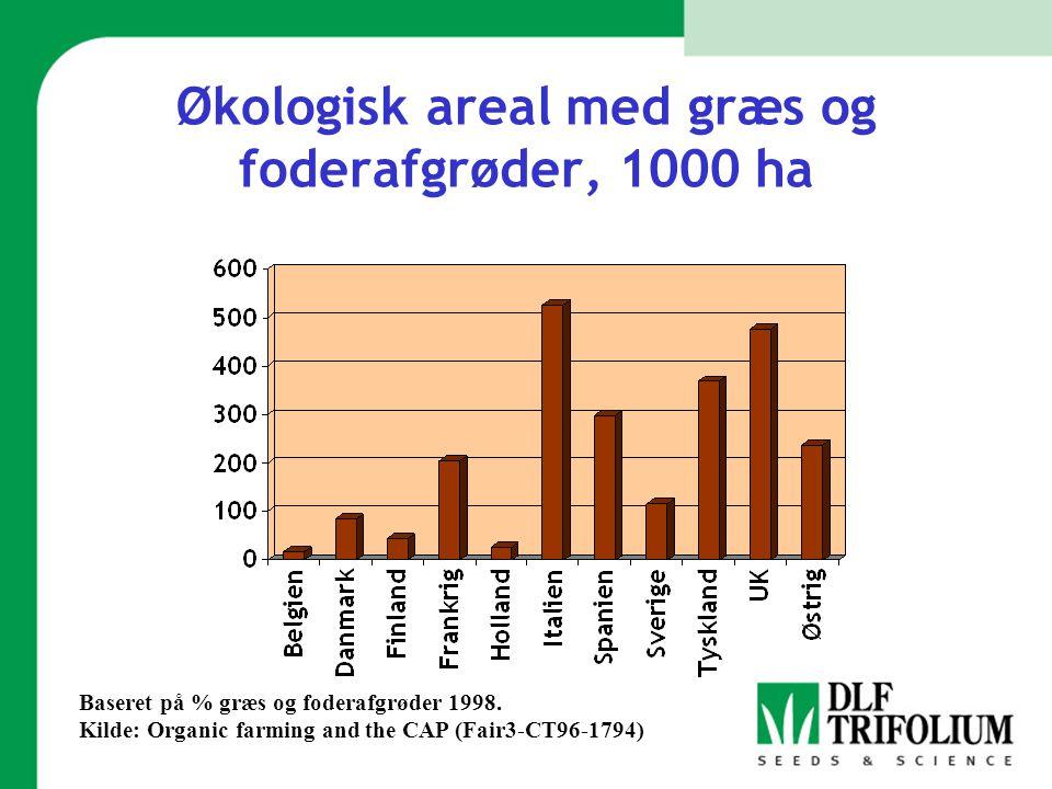 Økologisk areal med græs og foderafgrøder, 1000 ha
