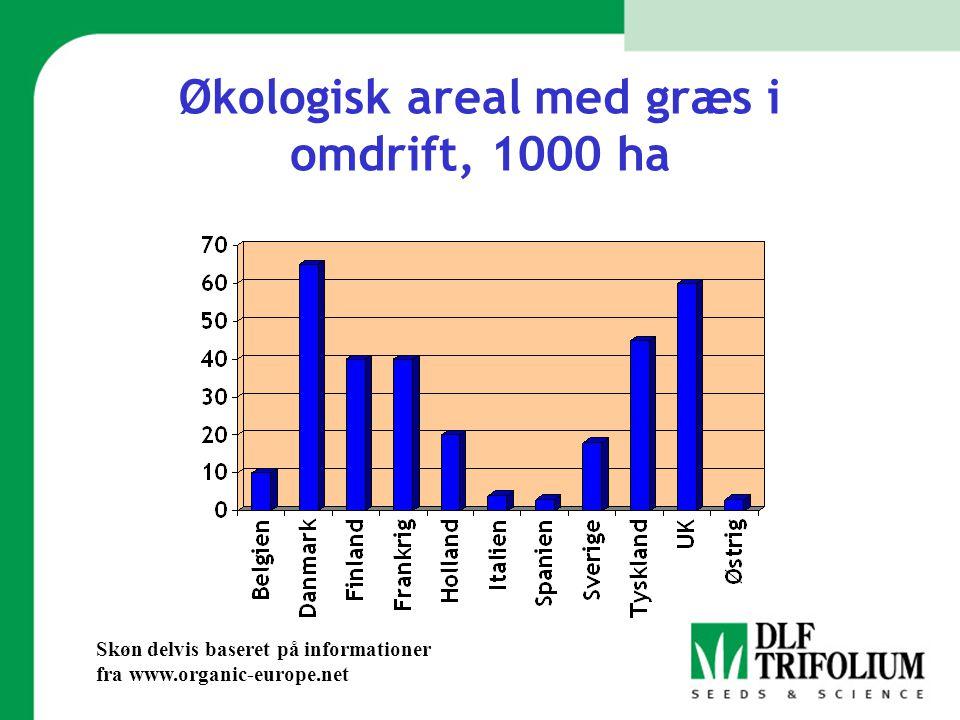 Økologisk areal med græs i omdrift, 1000 ha