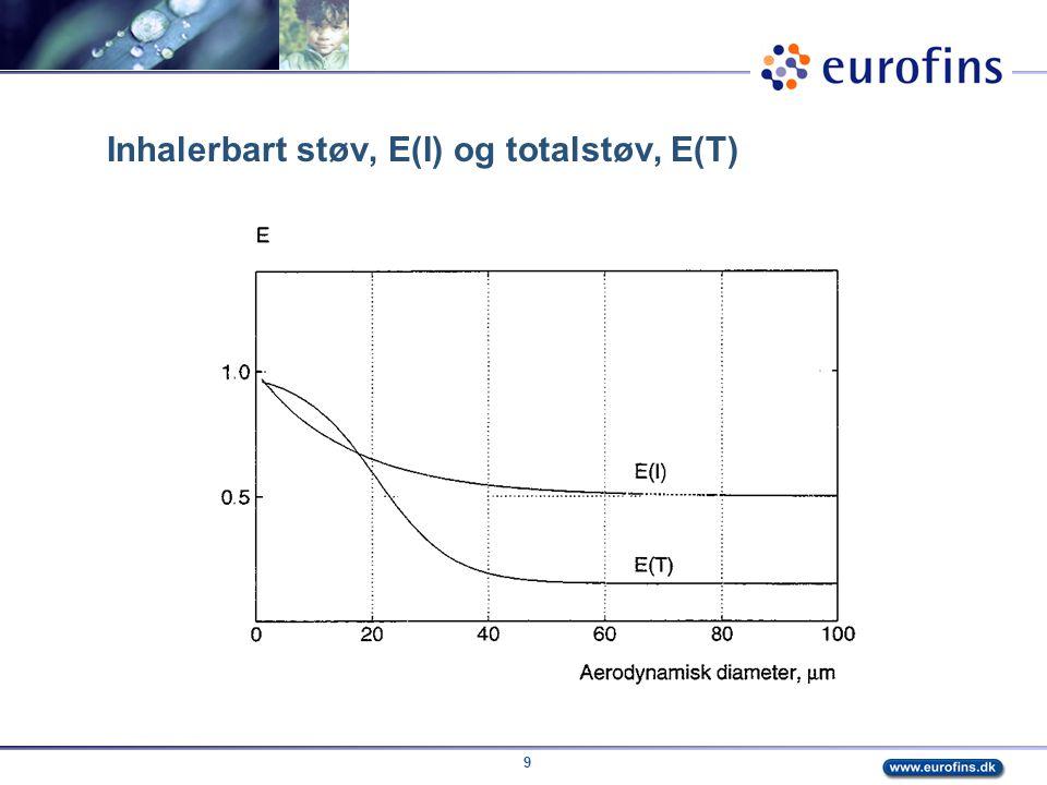Inhalerbart støv, E(I) og totalstøv, E(T)