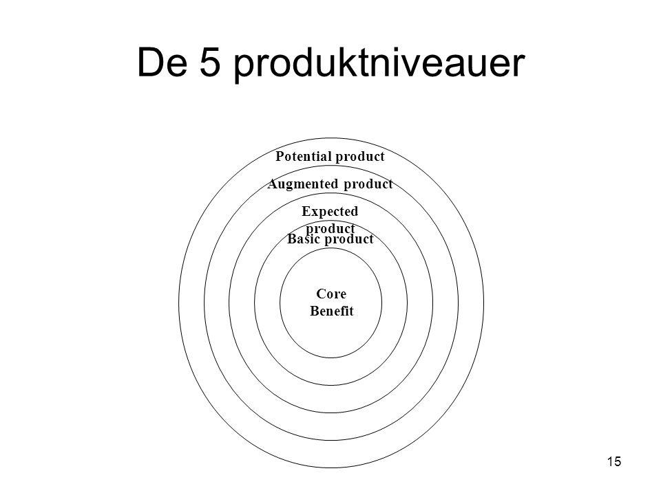 De 5 produktniveauer Potential product Augmented product