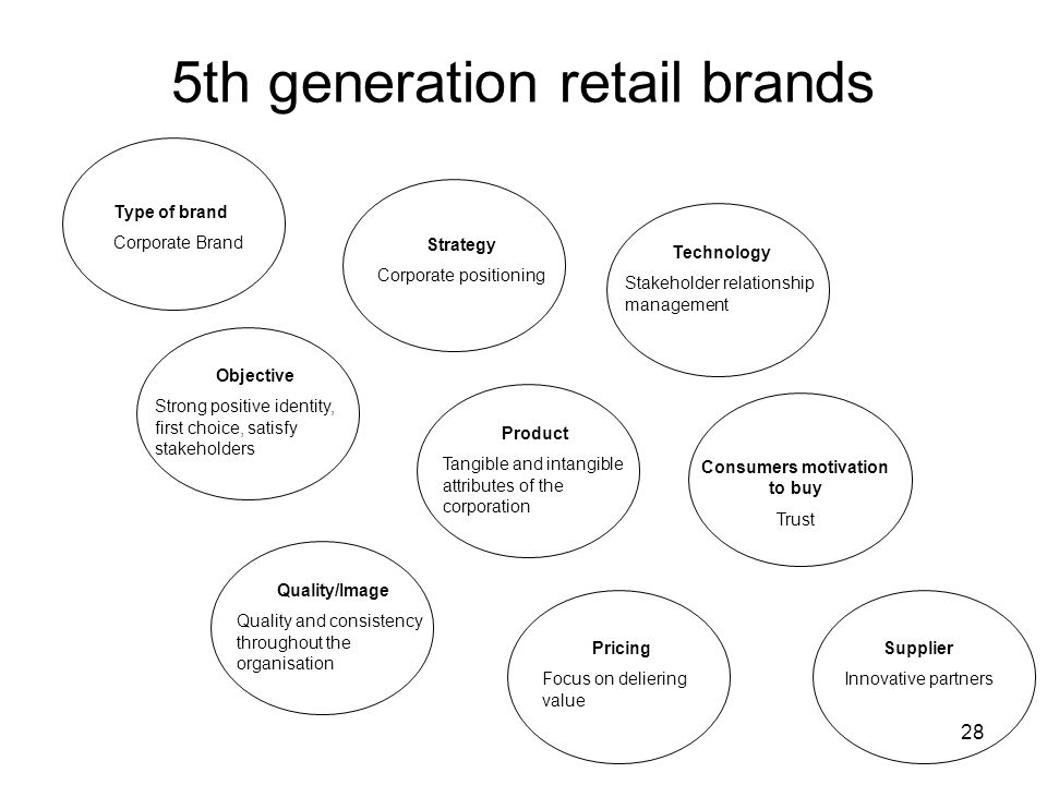 5th generation retail brands