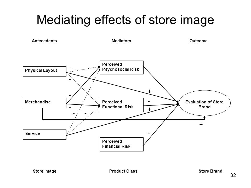 Mediating effects of store image