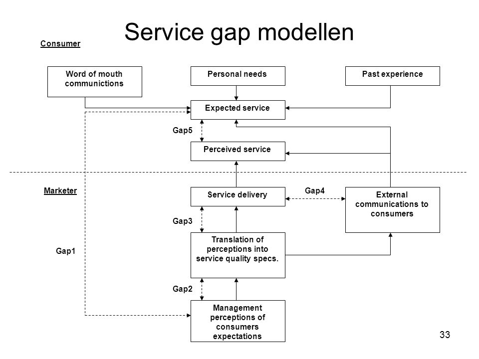 Service gap modellen Consumer Word of mouth communictions
