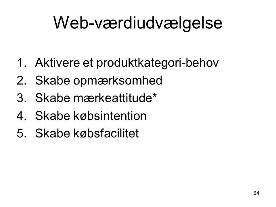 Web-værdiudvælgelse Aktivere et produktkategori-behov