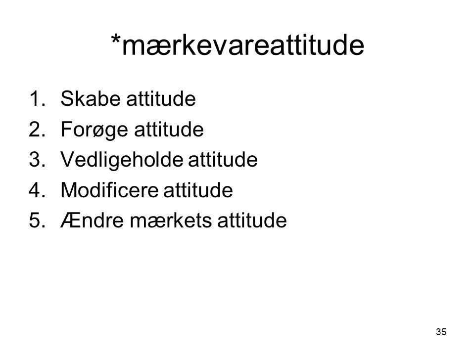 *mærkevareattitude Skabe attitude Forøge attitude