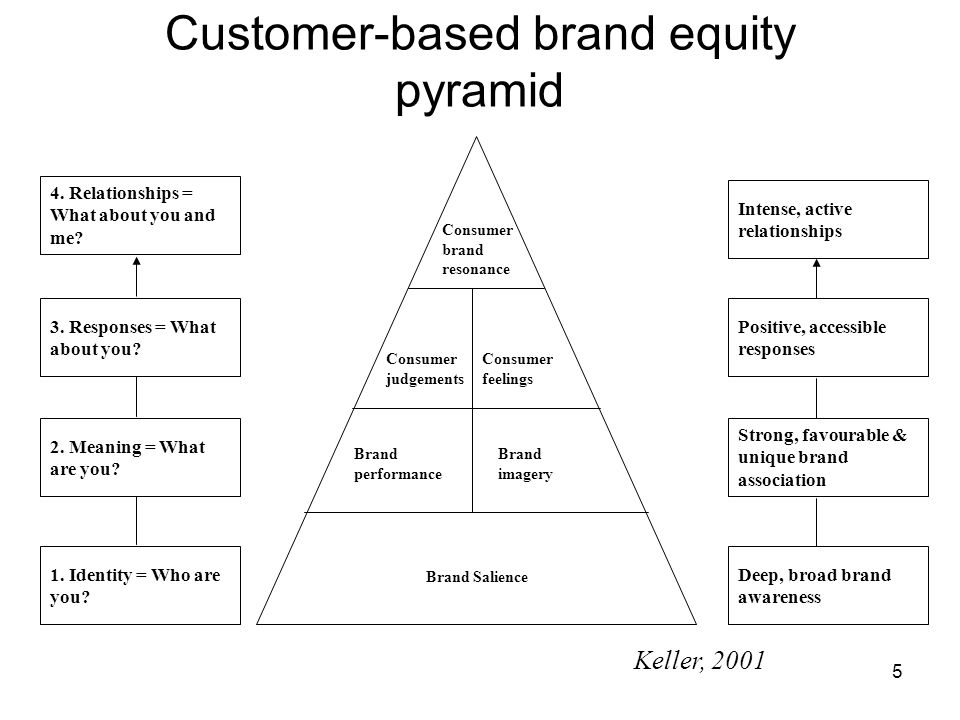 keller brand equity pyramid four steps to brand building In this article, we'll look at keller's brand equity model this tool highlights four steps that you can follow to build and manage a brand that customers will support overview.