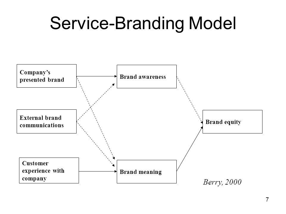 Service-Branding Model