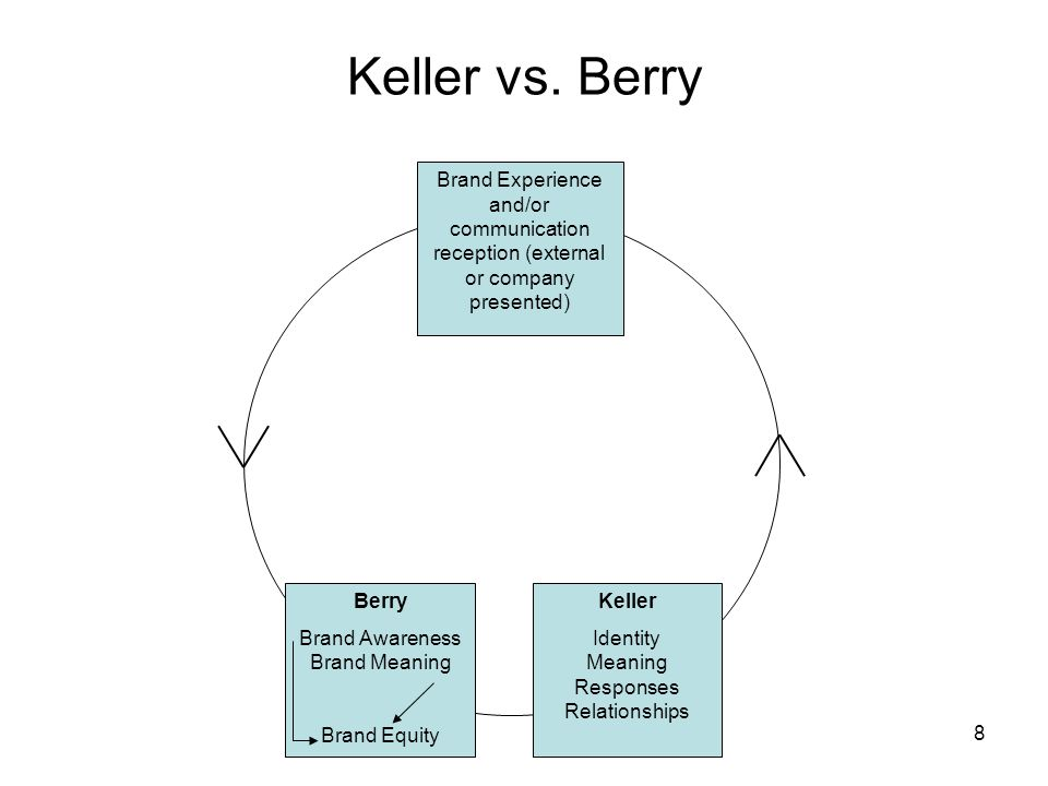 Keller vs. Berry Brand Experience and/or communication reception (external or company presented) Berry.