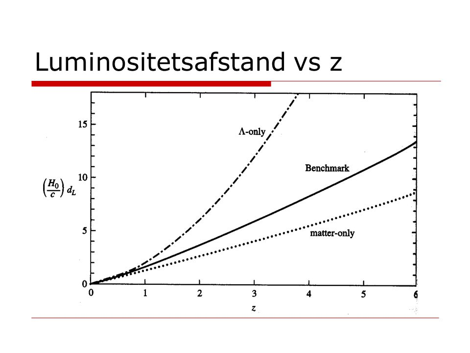 Luminositetsafstand vs z