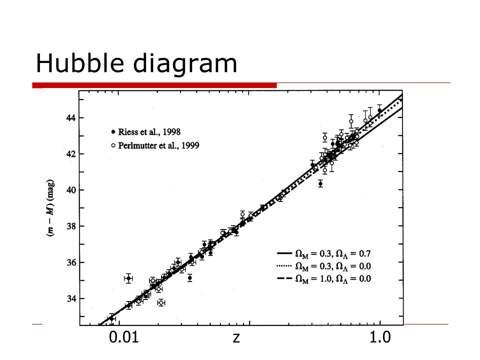 Hubble diagram 0.01 z 1.0