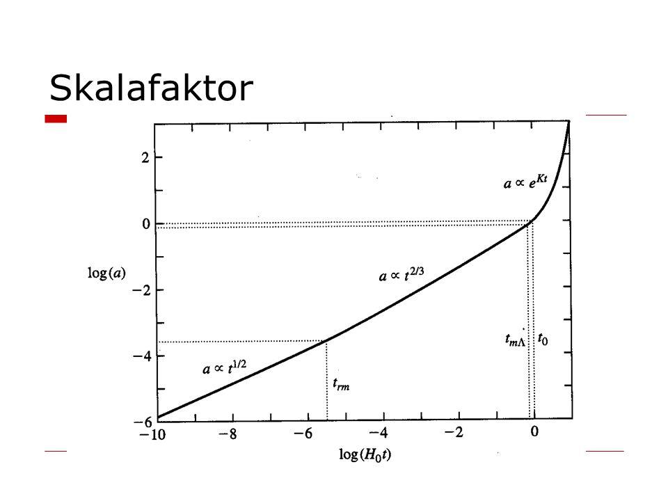 Skalafaktor