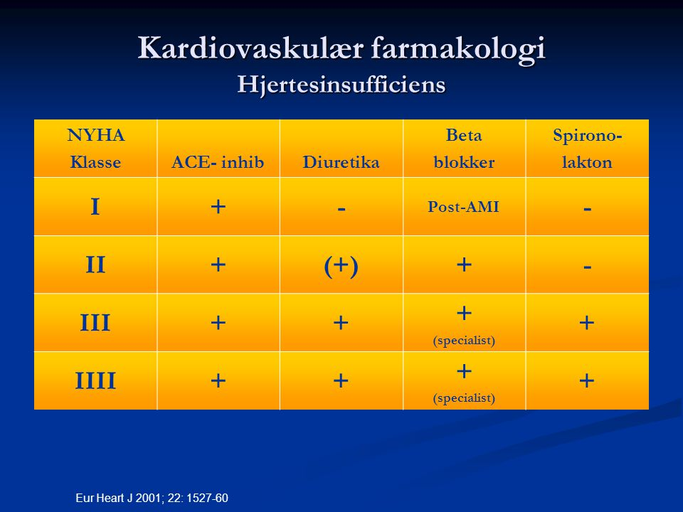 Kardiovaskulær farmakologi Hjertesinsufficiens