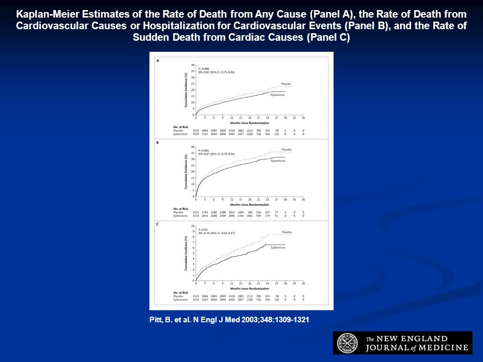 Kaplan-Meier Estimates of the Rate of Death from Any Cause (Panel A), the Rate of Death from Cardiovascular Causes or Hospitalization for Cardiovascular Events (Panel B), and the Rate of Sudden Death from Cardiac Causes (Panel C)