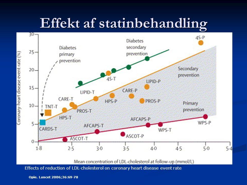 Effekt af statinbehandling