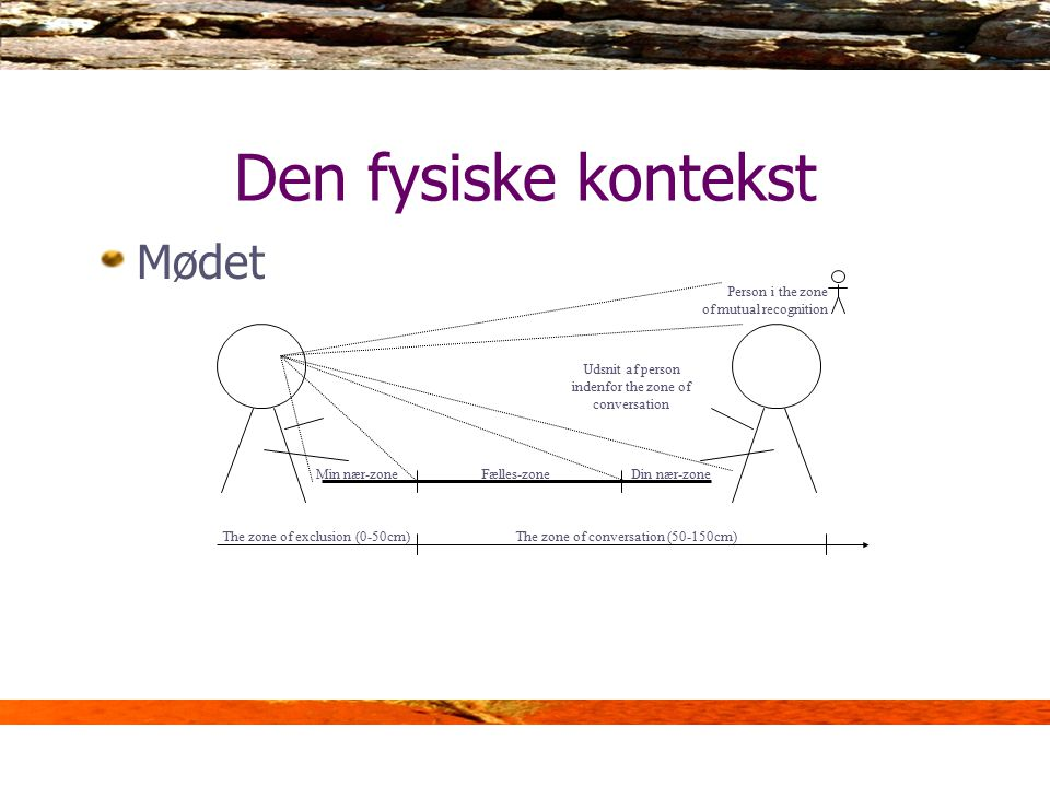 Den fysiske kontekst Mødet Person i the zone of mutual recognition