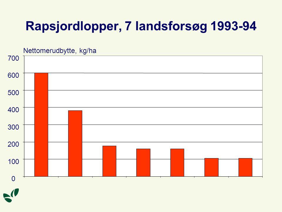 Rapsjordlopper, 7 landsforsøg 1993-94