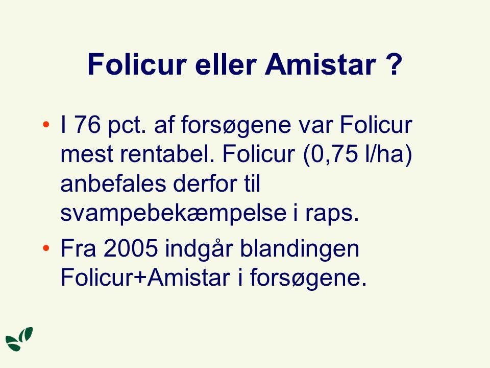 Folicur eller Amistar I 76 pct. af forsøgene var Folicur mest rentabel. Folicur (0,75 l/ha) anbefales derfor til svampebekæmpelse i raps.
