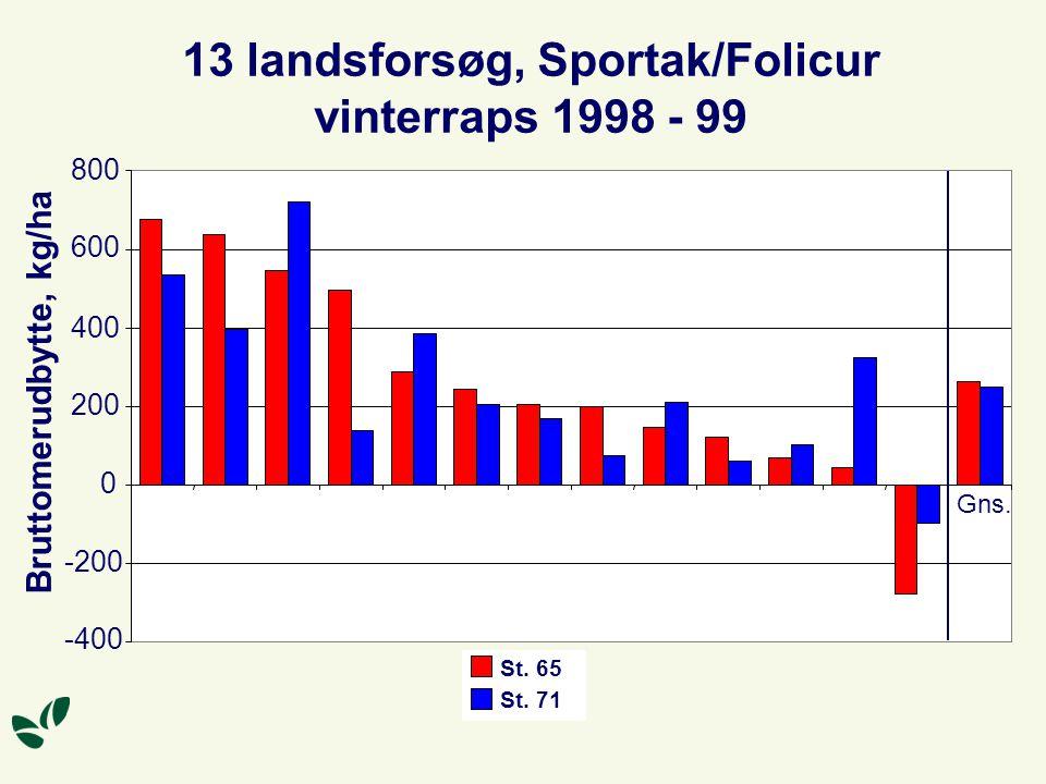 13 landsforsøg, Sportak/Folicur vinterraps 1998 - 99