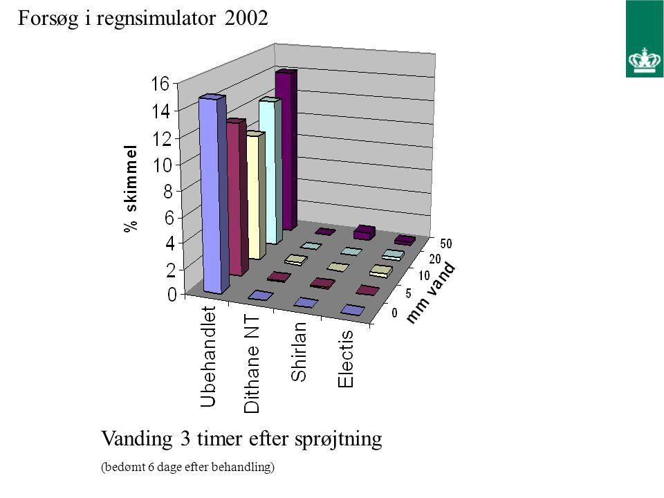 Forsøg i regnsimulator 2002