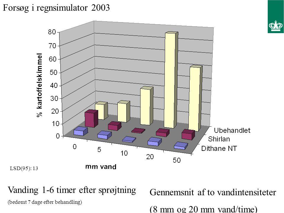 Forsøg i regnsimulator 2003