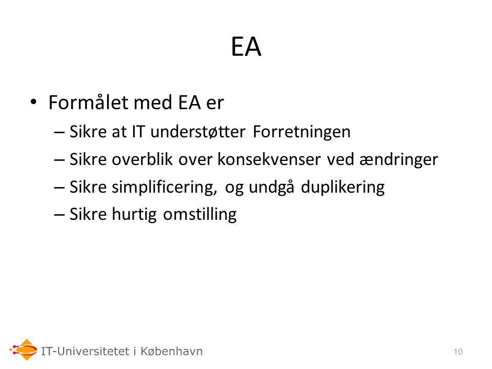 EA Formålet med EA er Sikre at IT understøtter Forretningen