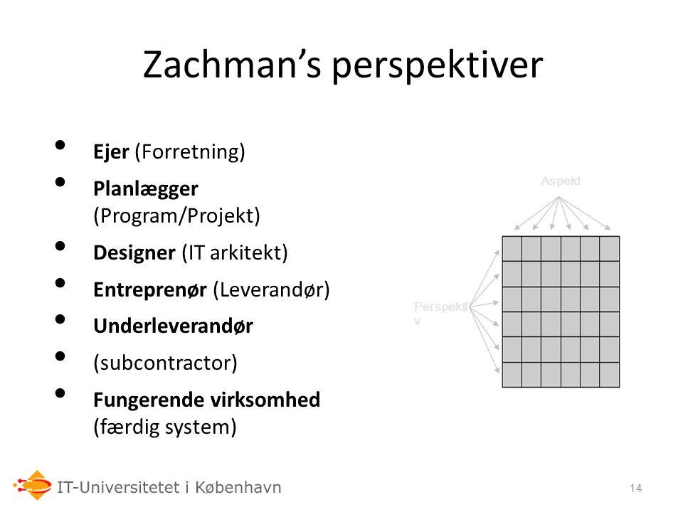 Zachman's perspektiver