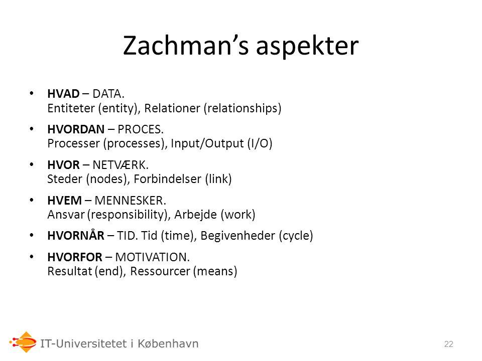06-03-07 Zachman's aspekter. HVAD – DATA. Entiteter (entity), Relationer (relationships)