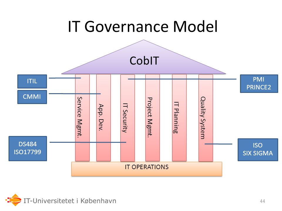 IT Governance Model CobIT 06-03-07 Audit Models ITIL Service Mgmt.