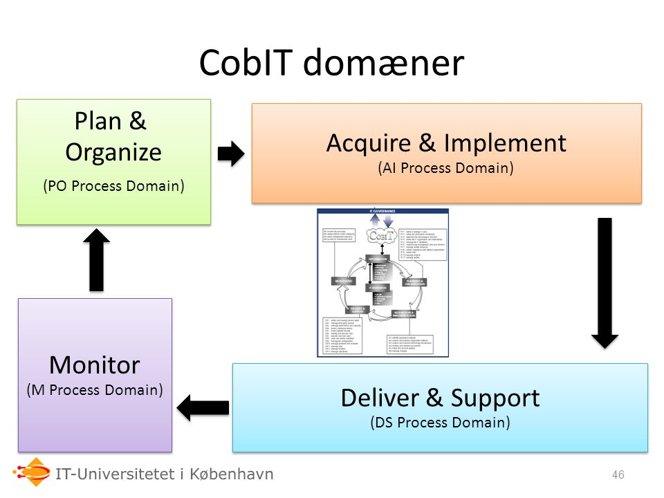 CobIT domæner Plan & Acquire & Implement Organize Monitor