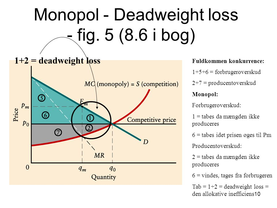 Monopol - Deadweight loss - fig. 5 (8.6 i bog)