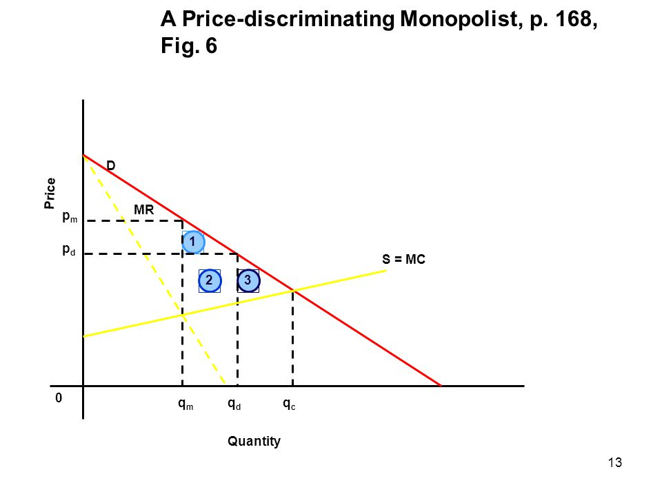 A Price-discriminating Monopolist, p. 168, Fig. 6