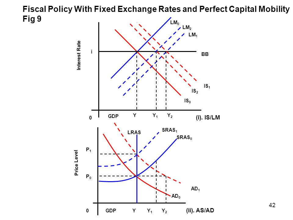 Fiscal Policy With Fixed Exchange Rates and Perfect Capital Mobility