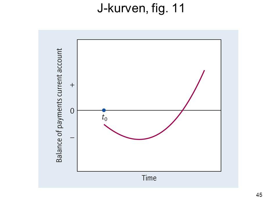J-kurven, fig. 11