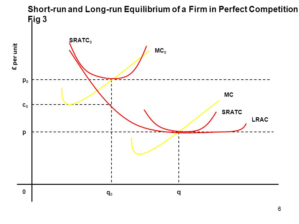 q Short-run and Long-run Equilibrium of a Firm in Perfect Competition