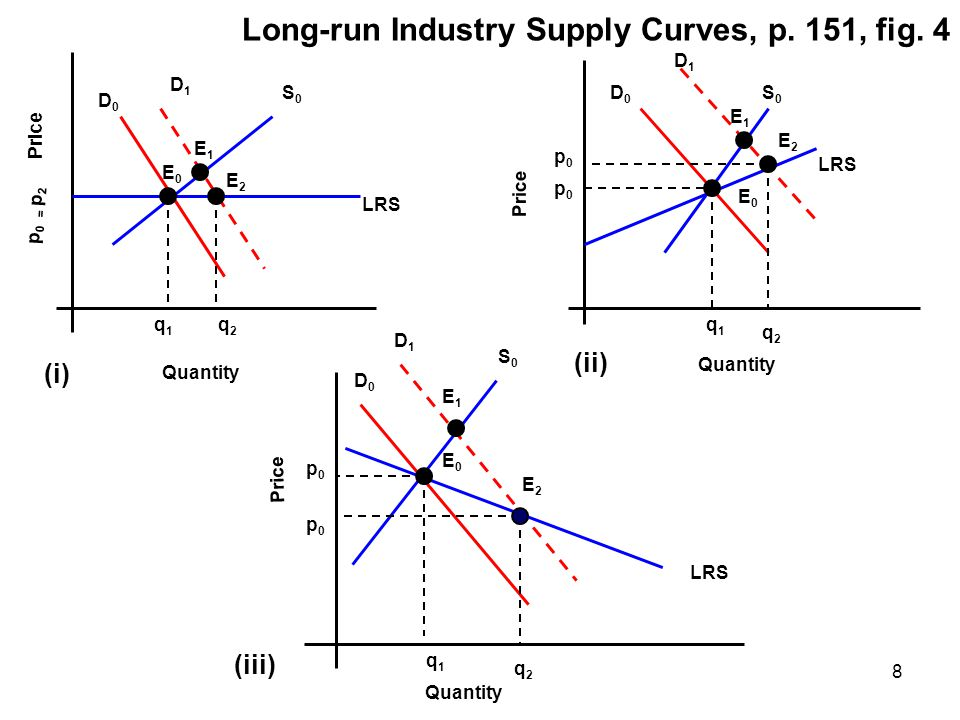 Long-run Industry Supply Curves, p. 151, fig. 4