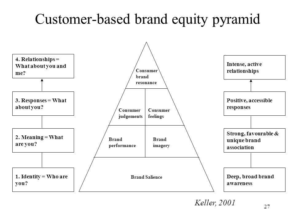 Customer-based brand equity pyramid