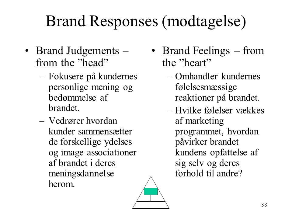 Brand Responses (modtagelse)