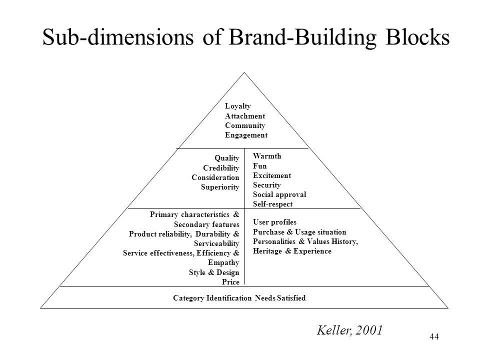 Sub-dimensions of Brand-Building Blocks