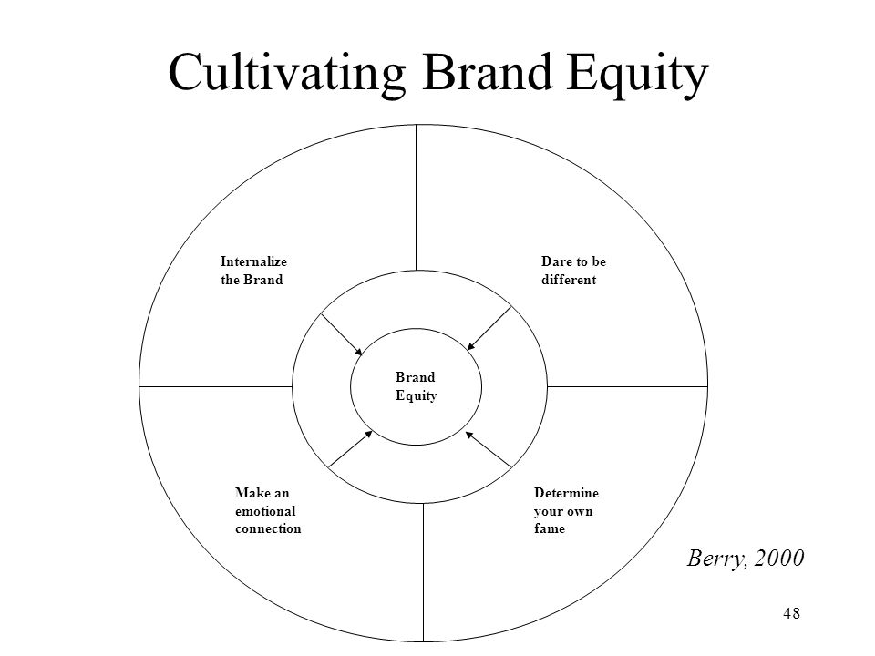 Cultivating Brand Equity