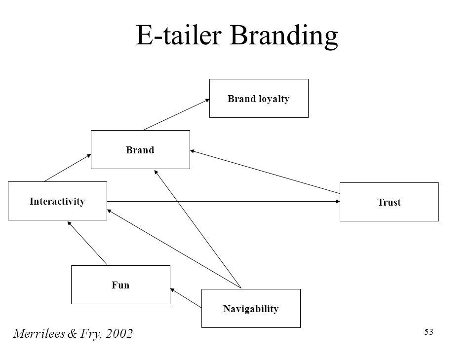 E-tailer Branding Merrilees & Fry, 2002 Brand loyalty Brand