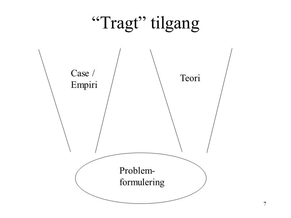 Tragt tilgang Case / Empiri Teori Problem-formulering