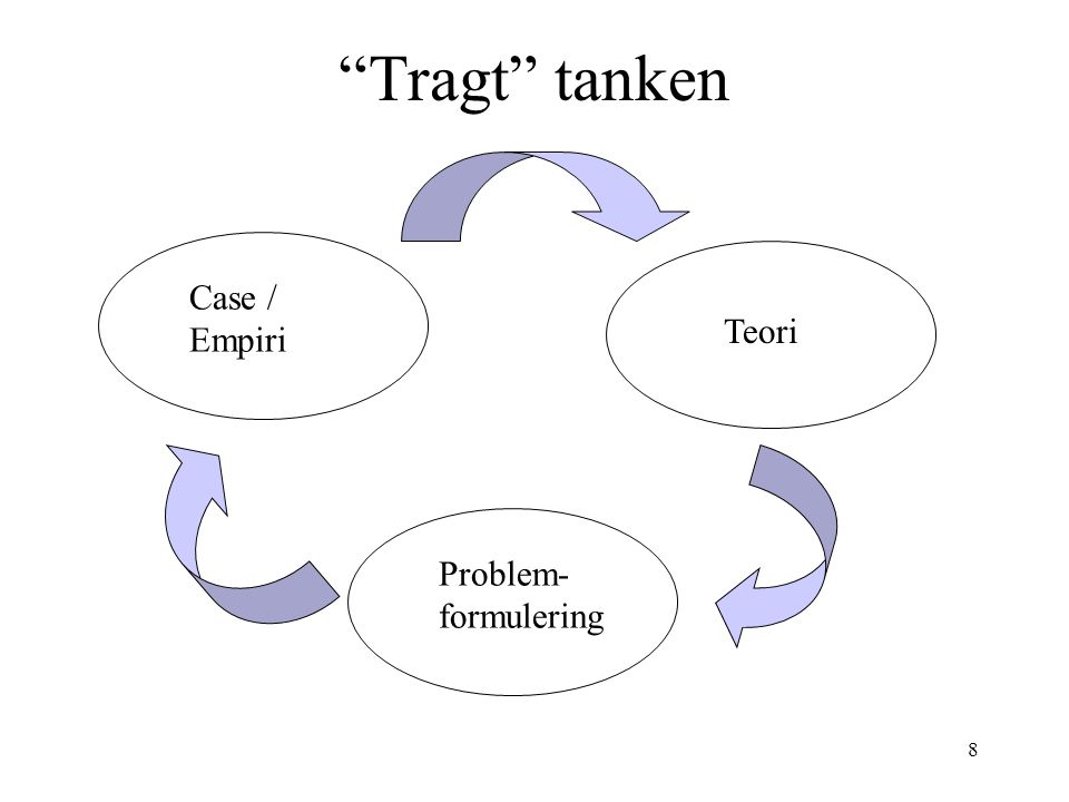 Tragt tanken Case / Empiri Teori Problem-formulering